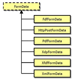 FormData Inheritance Hierarchy