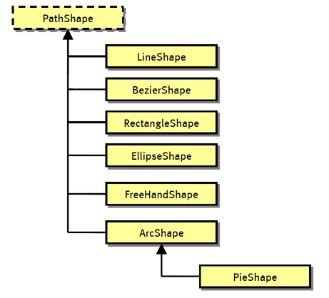 PathShape And Derived Classes