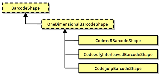 Barcodeshape Class Hierarchy