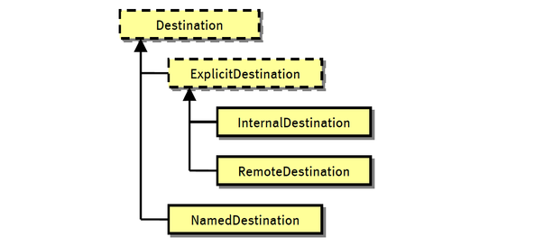 Destination Class Hierarchy
