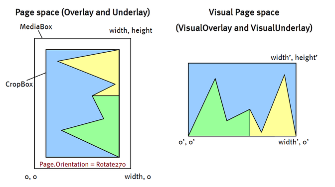 Page Space Versus Visual Page Space