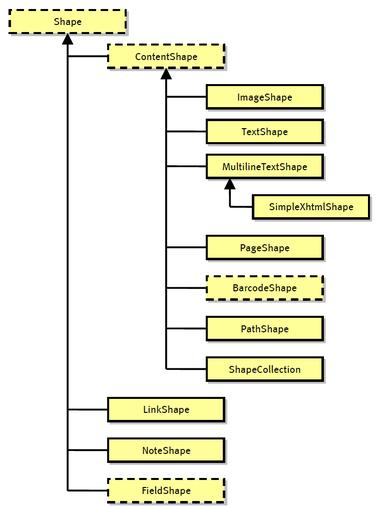 Partial Shape Class Hierarchy