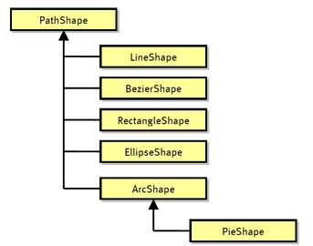 Pathshape Class Hierarchy