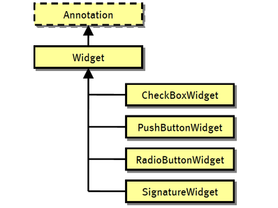 Widget Inheritance Hierarchy